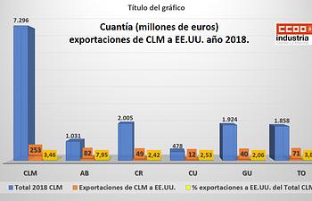 Exportaciones EEUU
