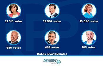 Datos provisionales de la votación de los afiliados para el 19 Congreso Extraordinario del PP.