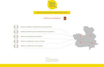 El Hospital General Universitario de Ciudad Real elegido mejor hospital de Castilla-La Mancha según el IEH 2019.