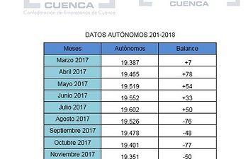 CEAT autónomos enero-marzo.