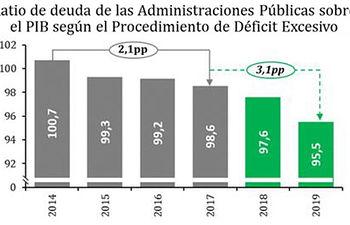 Deuda de las Administraciones Públicas.