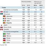 Previsiones económicas del FMI