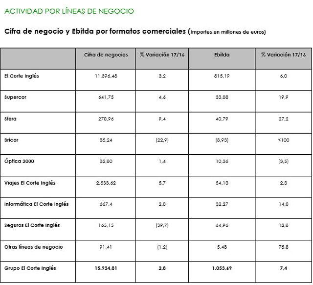 Cifra de negocio y Ebitda por formatos comerciales (Importes en millones de euros)