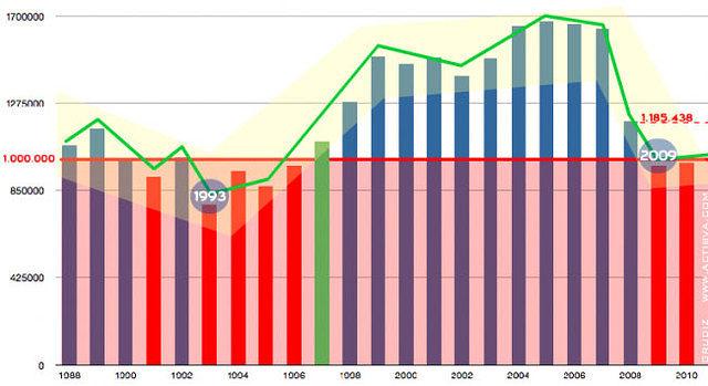 Gráfico 1. Demanda de Automóvil. Fuente: DGT