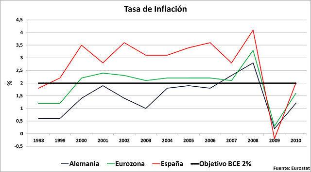 Tasa de Inflación. Fuente: Eurostat.