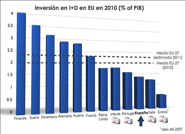 Inversión en I+D en EU en 2010.