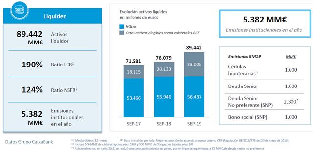 Resultados Caixabank 2019.
