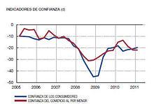 Gráfico 2. Indicadores de Confianza. Fuente: Banco de España.