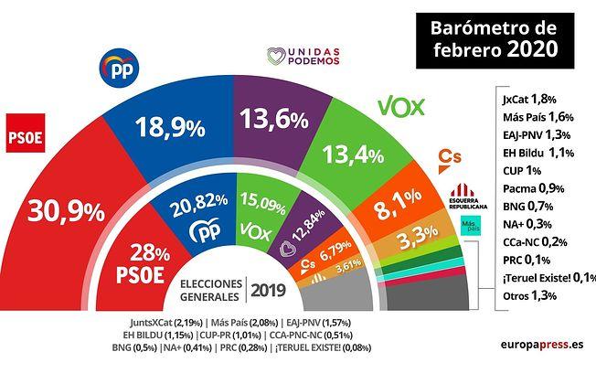 Gráfico que muestra la estimación de voto del barómetro de febrero de 2020 del Centro de Investigaciones Sociológicas (CIS), a 27 de febrero de 2020.....27 FEBRERO 2020;ENCUESTA;POLÍTICOS;PP;PSOE;CIUDADANOS;VOX....2/27/2020. Foto: Europa Press 2020